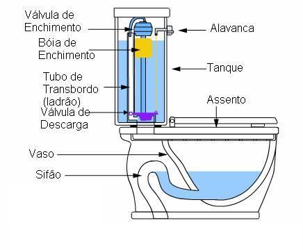esquema-de-sanita-vaso-sanitario