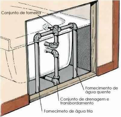 As conexões da torneira estão localizadas atrás de uma parede